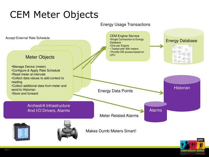CEM Meter Objects