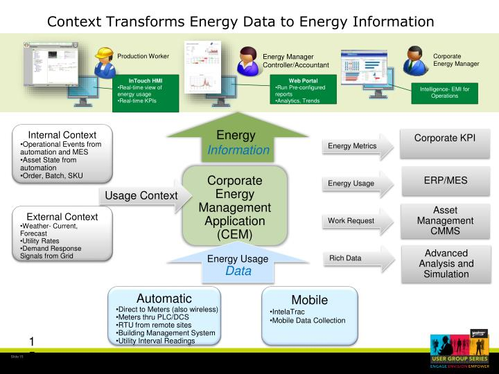 Context Transforms Energy Data to Energy Information