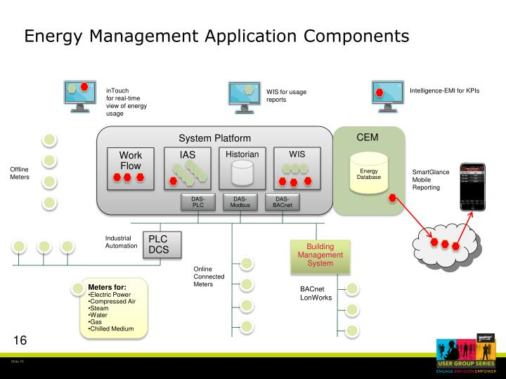 Energy Management Application Components