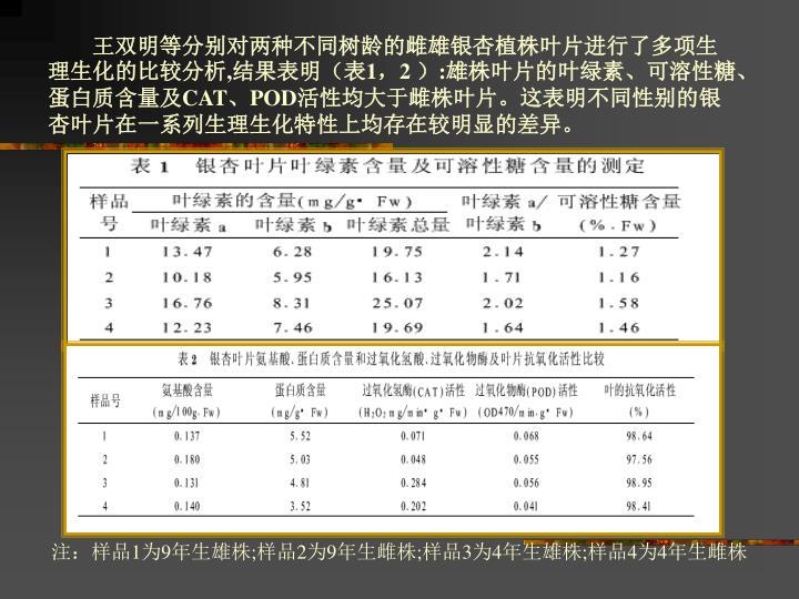 王双明等分别对两种不同树龄的雌雄银杏植株叶片进行了多项生理生化的比较分析