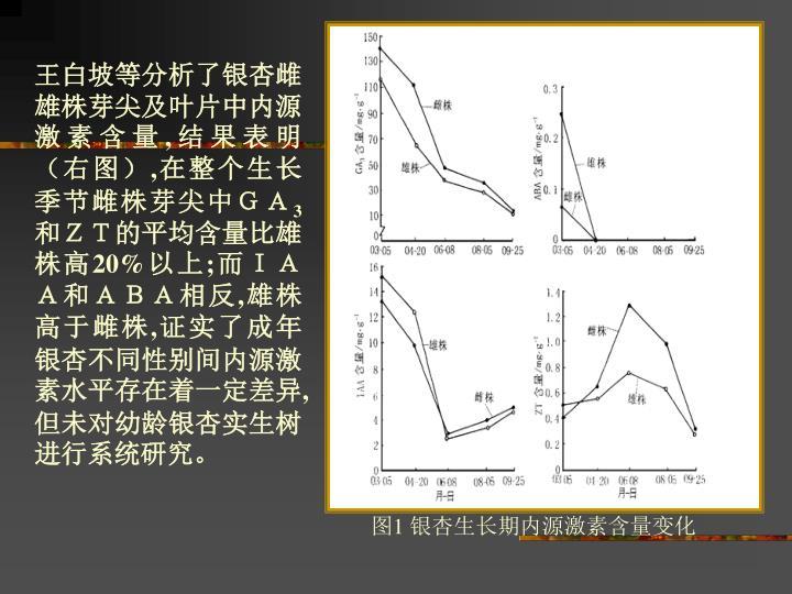 王白坡等分析了银杏雌雄株芽尖及叶片中内源激素含量