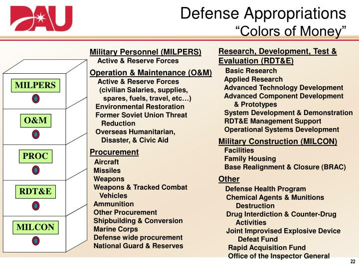 Defense Appropriations