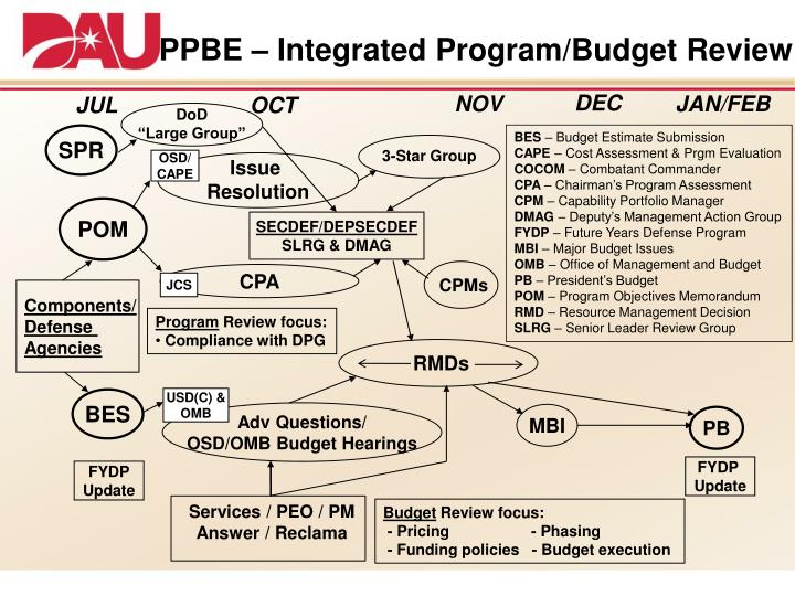 PPBE – Integrated Program/Budget Review