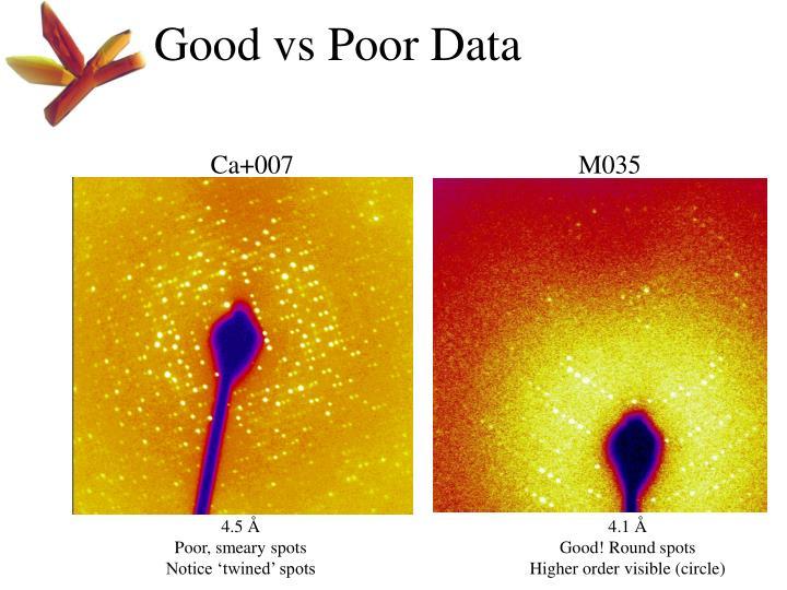 Good vs Poor Data