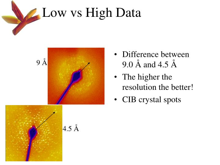 Low vs High Data