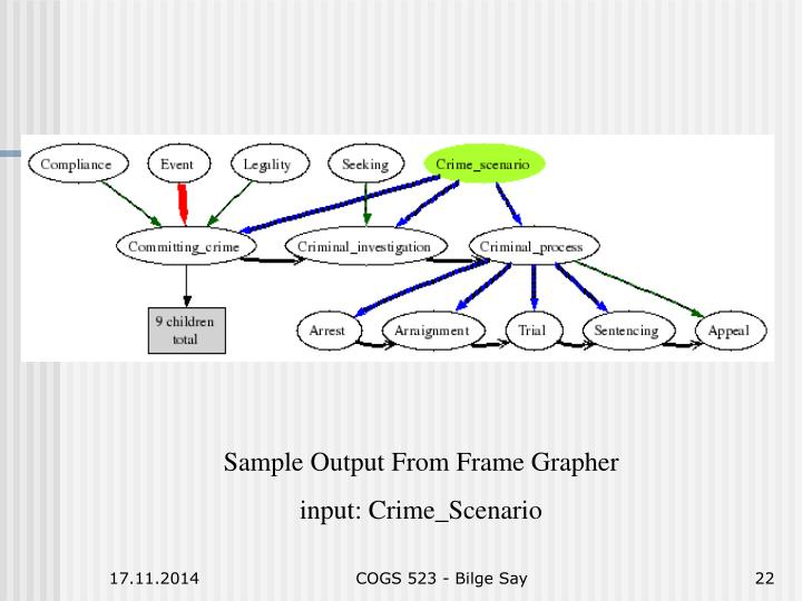 Sample Output From Frame Grapher