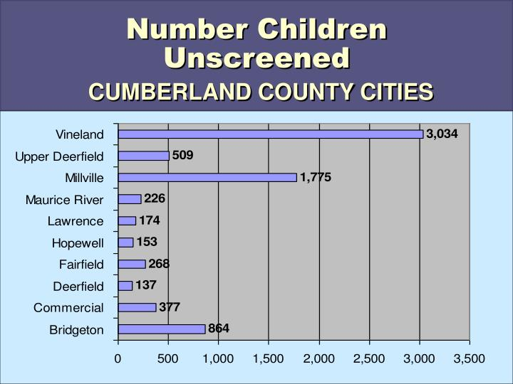 Number Children Unscreened