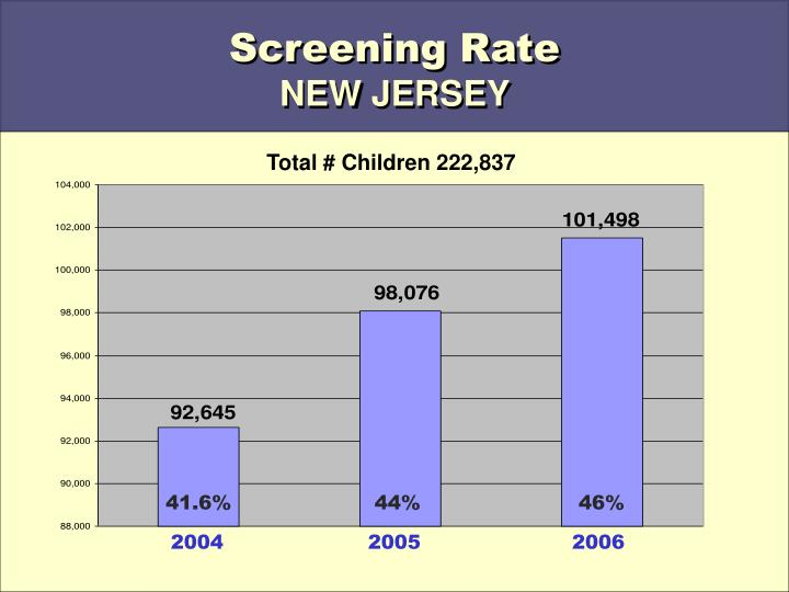 Screening Rate