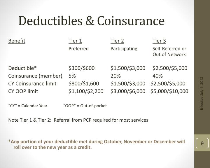Deductibles & Coinsurance