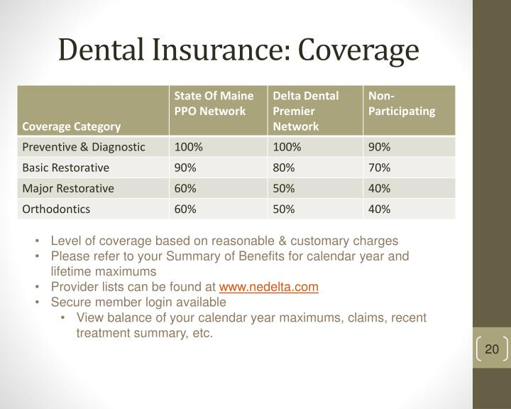 Dental Insurance: Coverage