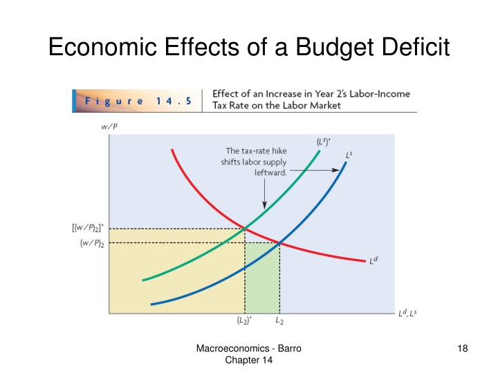 Economic Effects of a Budget Deficit