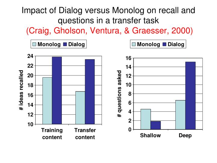 Impact of Dialog versus Monolog on recall and questions in a transfer task