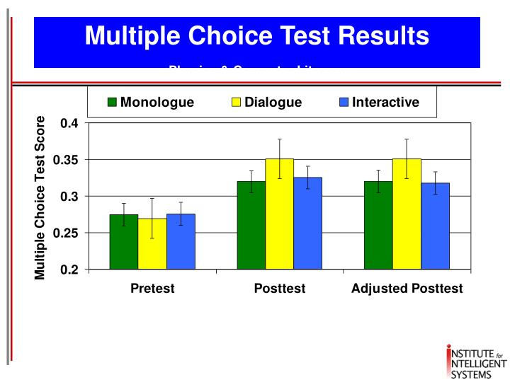 Multiple Choice Test Results
