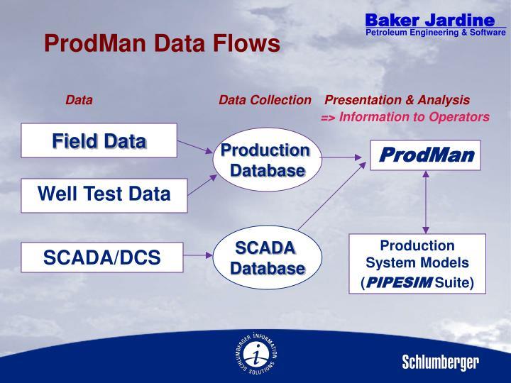 ProdMan Data Flows