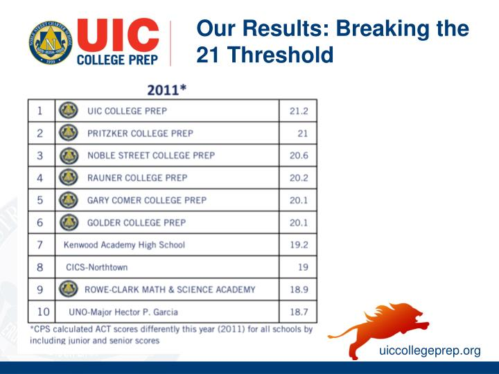 Our Results: Breaking the 21 Threshold