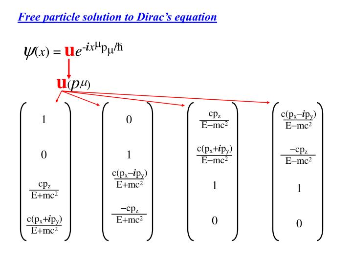 Free particle solution to Dirac's equation