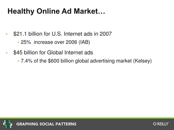 Healthy Online Ad Market…