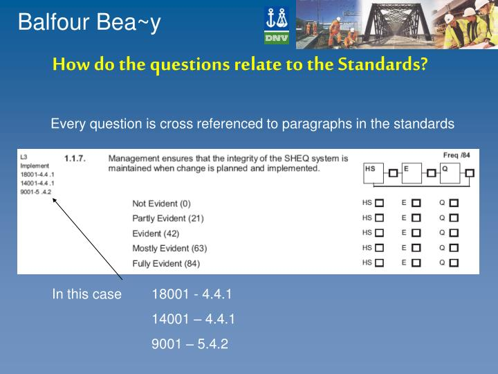 How do the questions relate to the Standards?