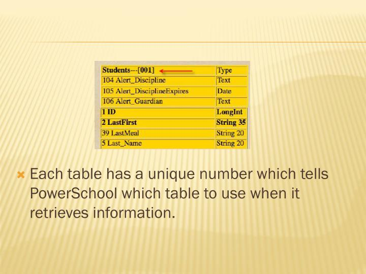 Each table has a unique number which