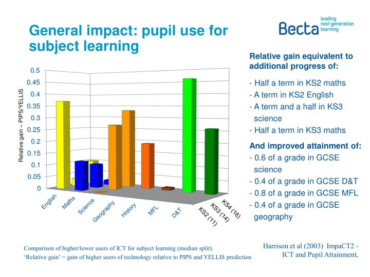 General impact: pupil use for subject learning