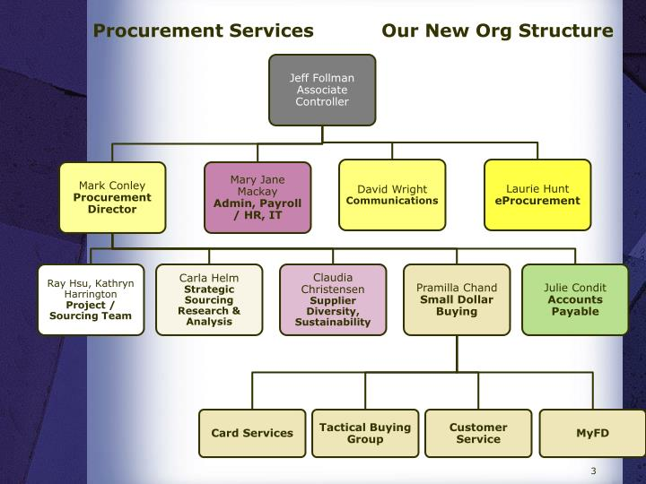 Procurement Services           Our New Org Structure
