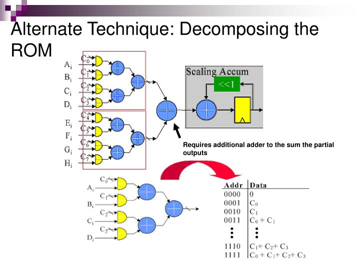Alternate Technique: Decomposing the ROM