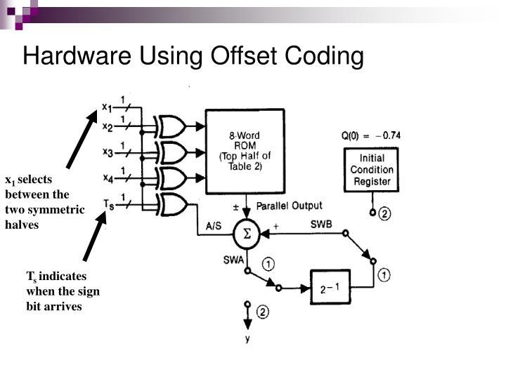 Hardware Using Offset Coding