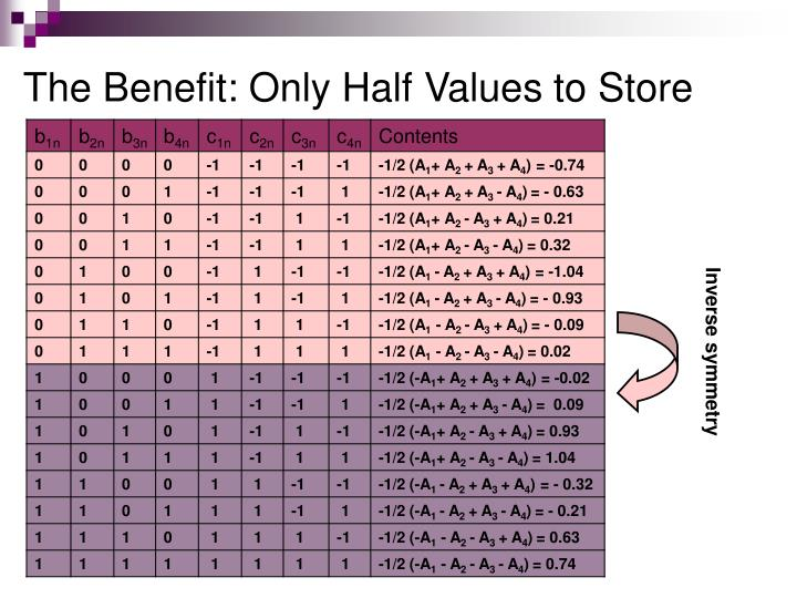 The Benefit: Only Half Values to Store