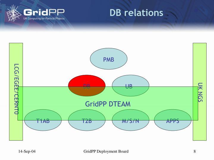 DB relations