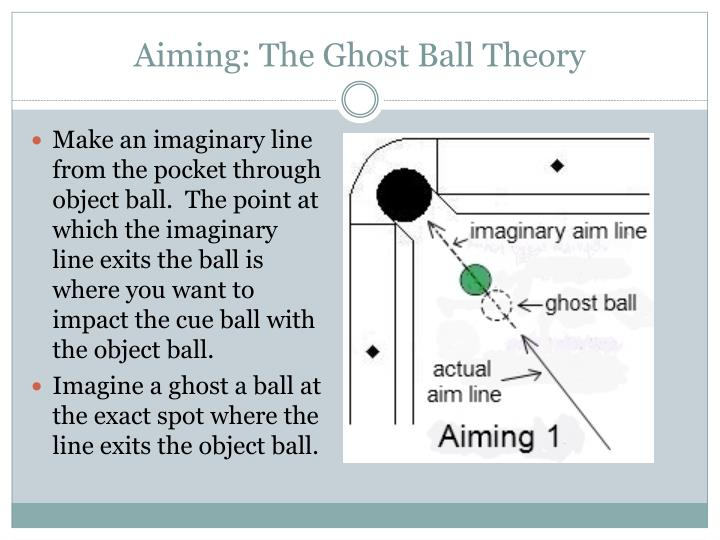 Aiming: The Ghost Ball Theory