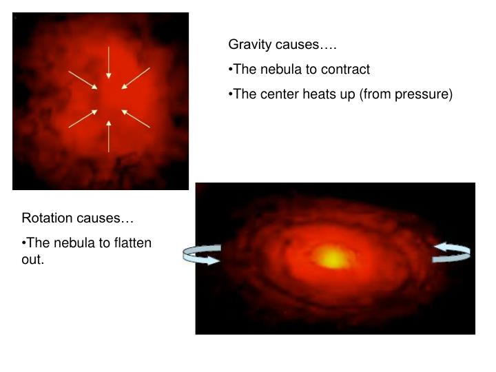 Gravity causes….