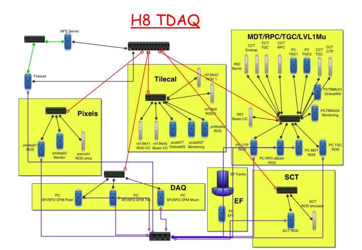 H8 TDAQ