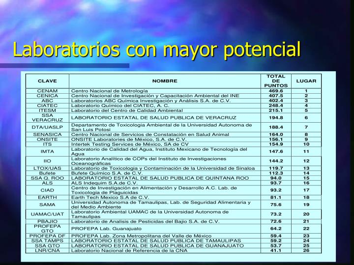 Laboratorios con mayor potencial