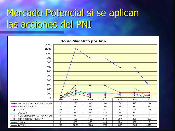 Mercado Potencial si se aplican las acciones del PNI