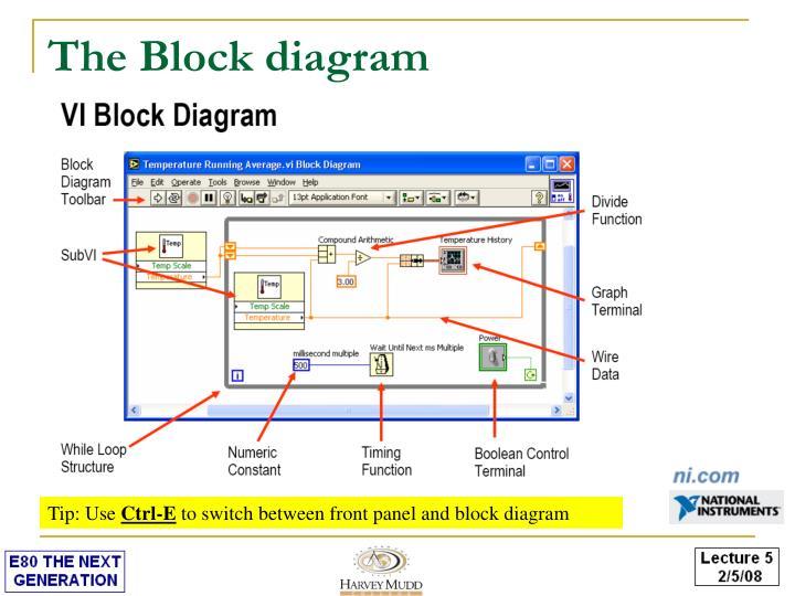 The Block diagram