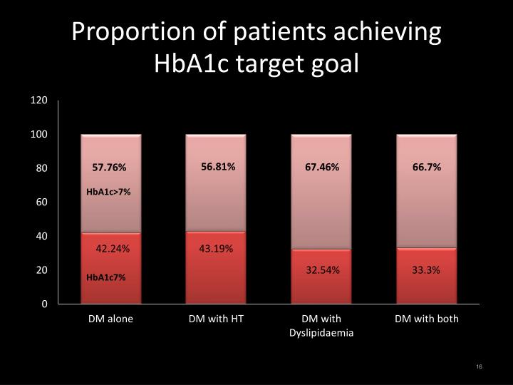 Proportion of patients achieving HbA1c target goal