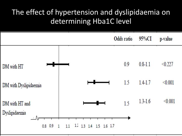 The effect of hypertension and dyslipidaemia on determining Hba1C level