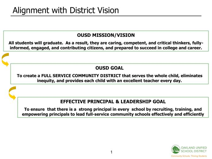 Alignment with district vision