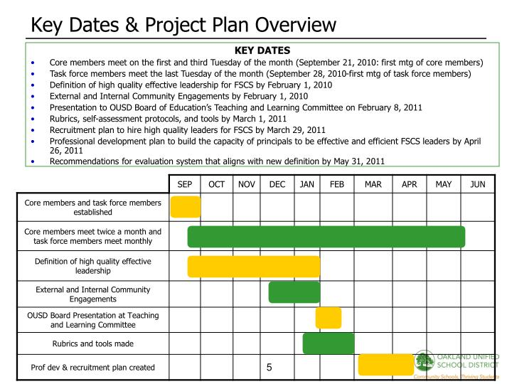 Key Dates & Project Plan Overview