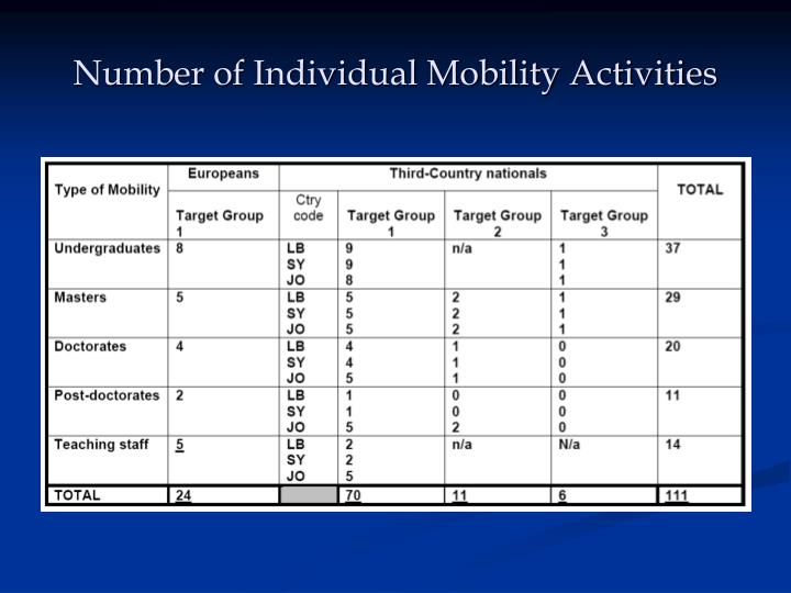 Number of Individual Mobility Activities