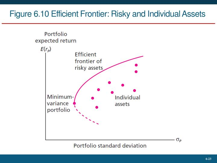 Figure 6.10 Efficient Frontier: Risky and Individual Assets