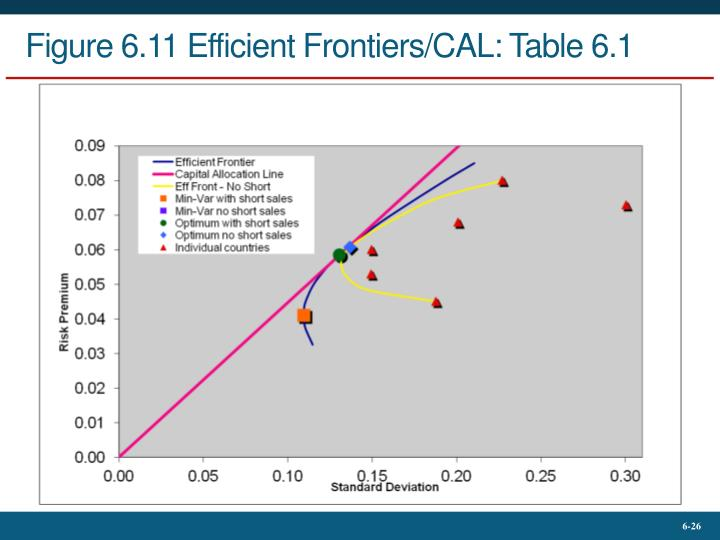 Figure 6.11 Efficient Frontiers/CAL: Table 6.1