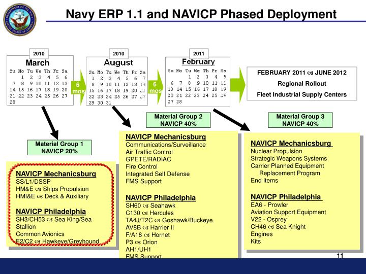 Navy ERP 1.1 and NAVICP Phased Deployment