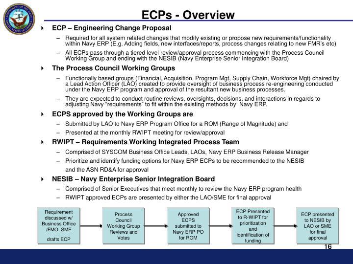 ECP – Engineering Change Proposal