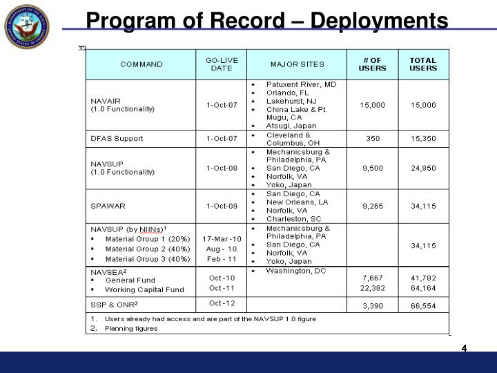 Program of Record – Deployments