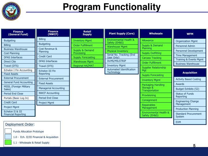 Program Functionality