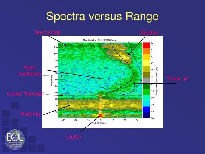 Spectra versus Range