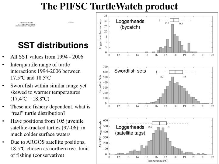 The PIFSC TurtleWatch product