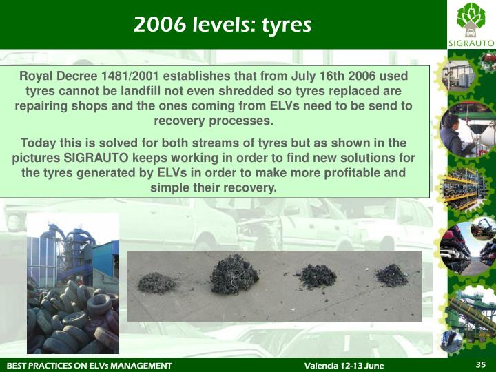2006 levels: tyres