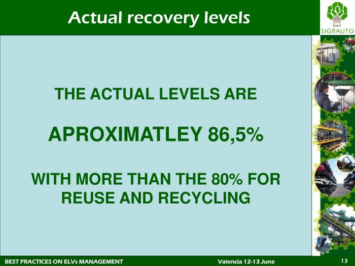 Actual recovery levels